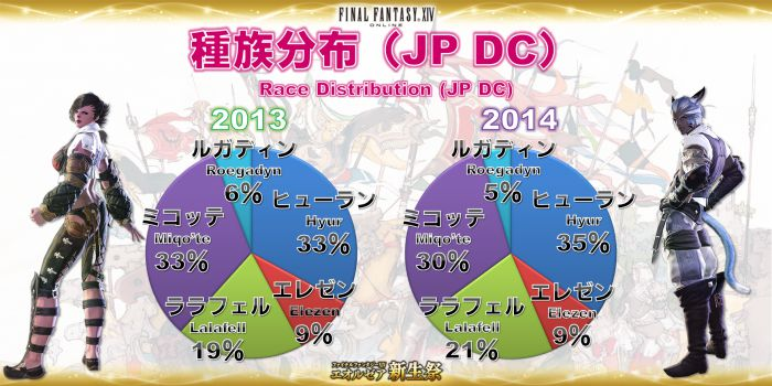 Click image for larger version  Name:EorzeaCensus_JP (03).jpg Views:1813 Size:63.6 KB ID:1074