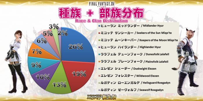 Click image for larger version  Name:EorzeaCensus_JP (05).jpg Views:2037 Size:57.4 KB ID:1076