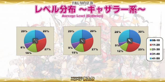 Click image for larger version  Name:EorzeaCensus_JP (10).jpg Views:506 Size:44.8 KB ID:1081