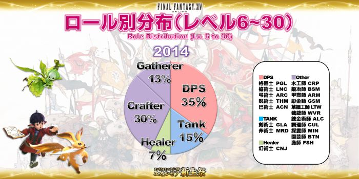 Click image for larger version  Name:EorzeaCensus_JP (11).jpg Views:832 Size:56.7 KB ID:1082