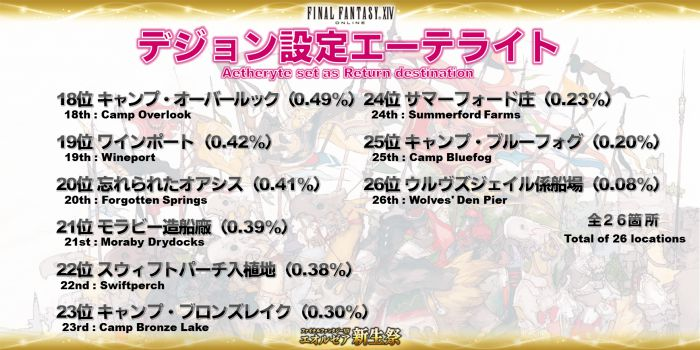 Click image for larger version  Name:EorzeaCensus_JP (21).jpg Views:243 Size:63.3 KB ID:1092