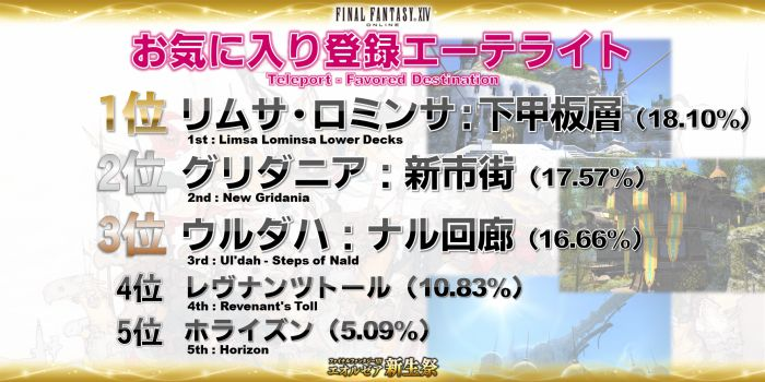 Click image for larger version  Name:EorzeaCensus_JP (22).jpg Views:277 Size:62.4 KB ID:1093