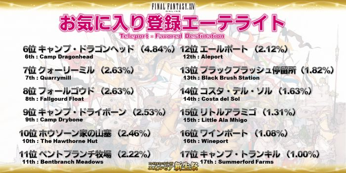 Click image for larger version  Name:EorzeaCensus_JP (23).jpg Views:209 Size:68.5 KB ID:1094